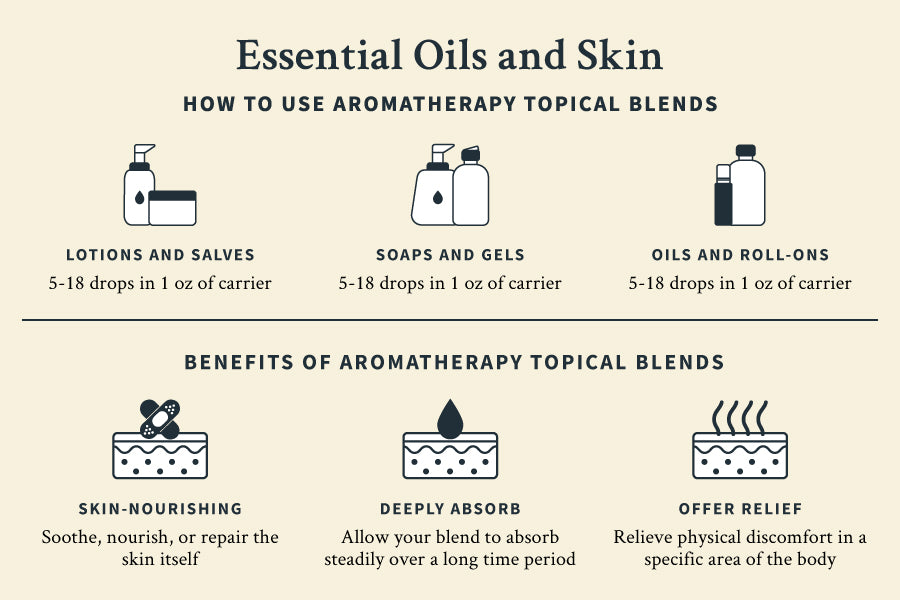 Essential oils and skin infographic