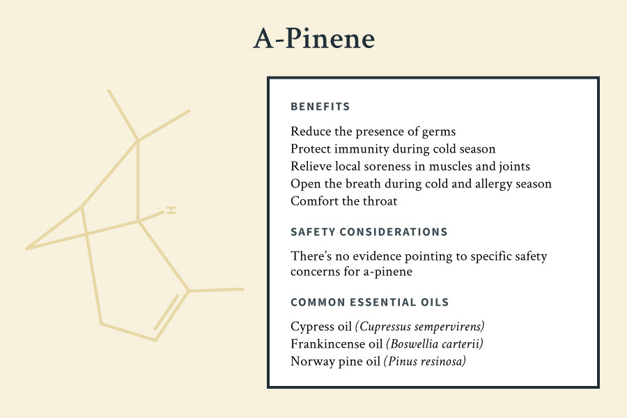 a-pinene chemical component