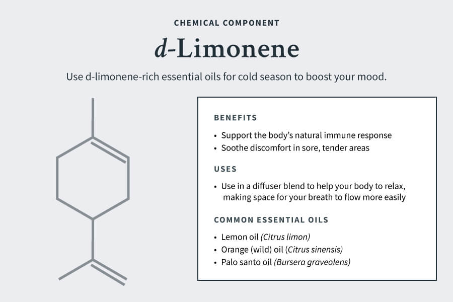 Chemical components for cold season: d-limonene