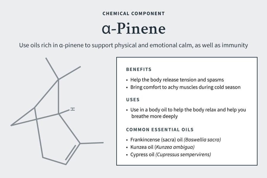 Chemical components for cold season: α-pinene