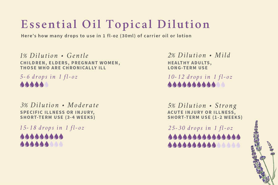 essential oil topical dilution infographic