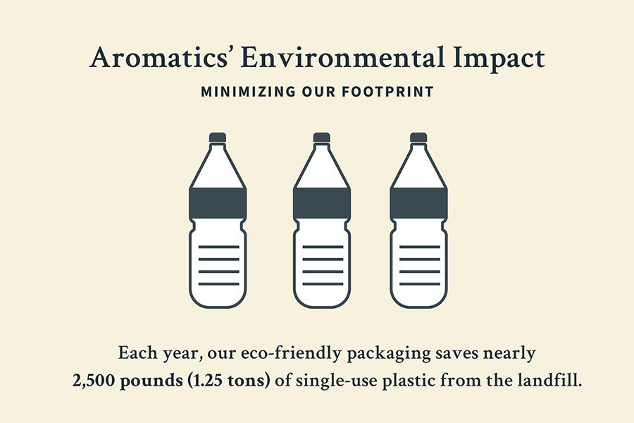 Aromatics' Environmental Impact