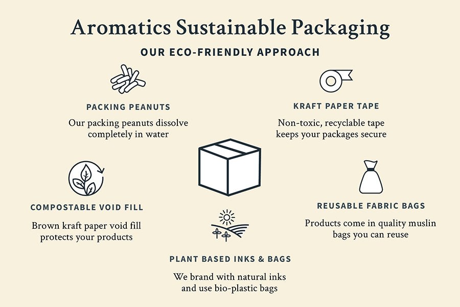 Aromatics Sustainable Packaging