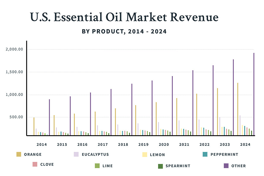 Essential Oil Revenue by Product