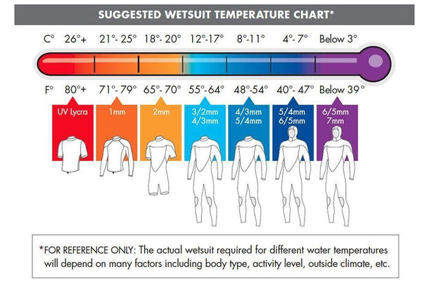 O'Neill wetsuits temperature guide
