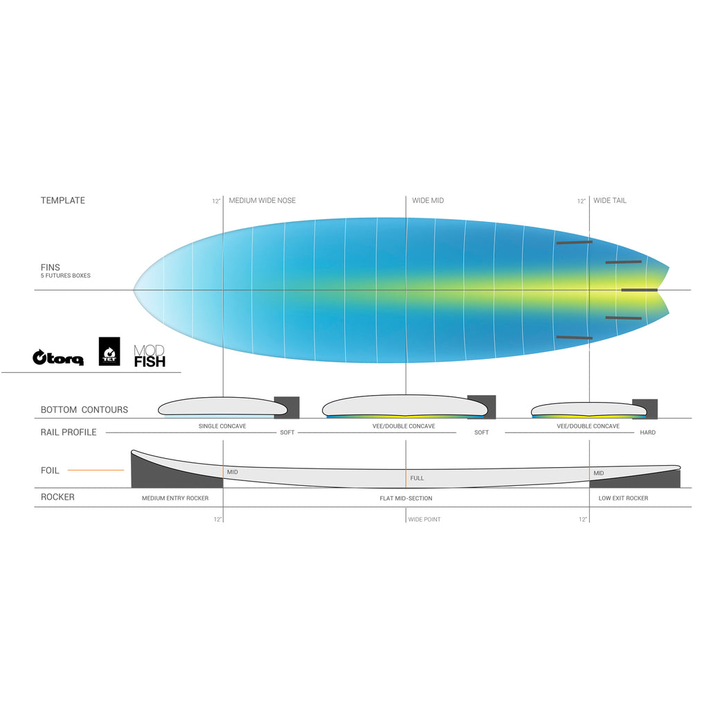 Torq Fish 6'3 Pinline - White