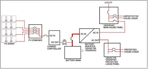 grid tied battery system schematic_480x480?v=1487199189 solar battery backup systems off grid grid tied sunshineworks grid tie battery backup wiring diagram at soozxer.org