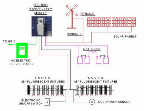 48 volt dc power distribution system nps 1000 supply module Diagram for EZ Go Golf Cart 36 Volt Battery systems by combining the availability of all ac and dc sources of electric power generation, creating a future compatible electrical system 6 Volt Wiring Diagram