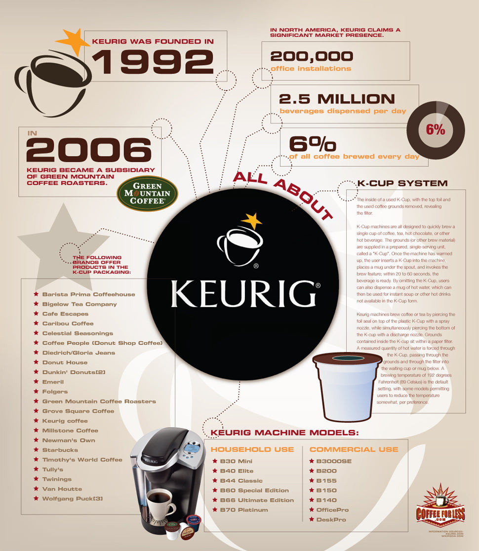 This infographic is for those interested in the story of Keurig coffee.