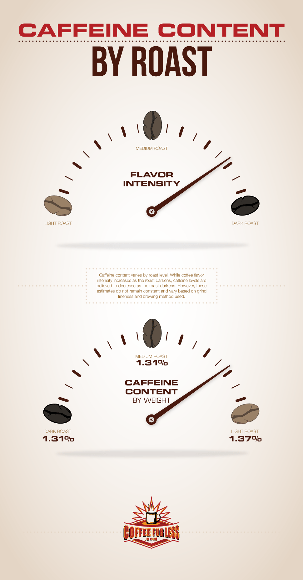 The amount of caffeine in your coffee varies based on how roasted the beans were. The grind and brewing method also play a part.