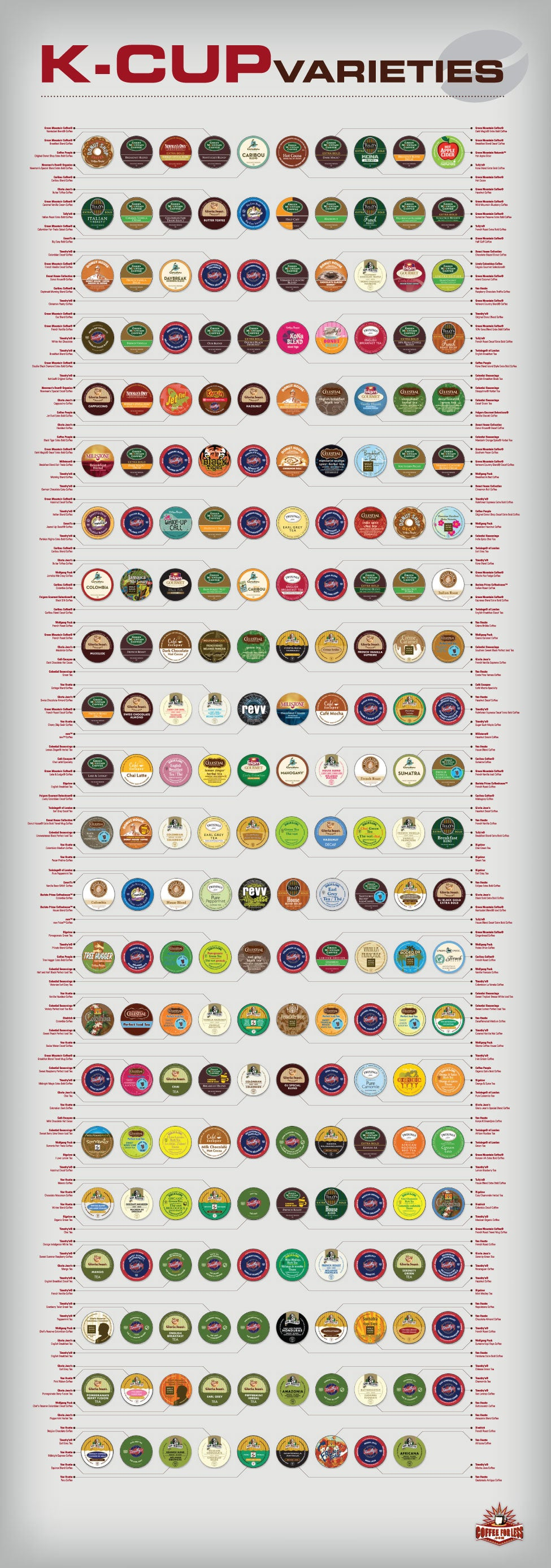 Curious about the broad spectrum of flavors and varieties available to Keurig K-Cup users? Take a look at this chart!