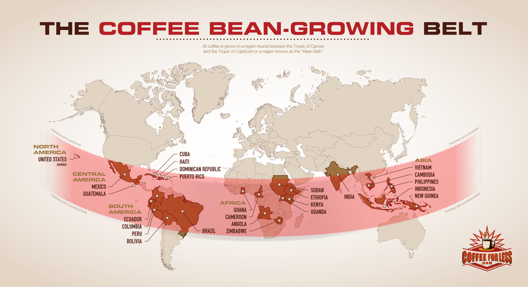 Coffee grows only in the Coffee Bean Belt, between the Tropics of Cancer and Capricorn.
