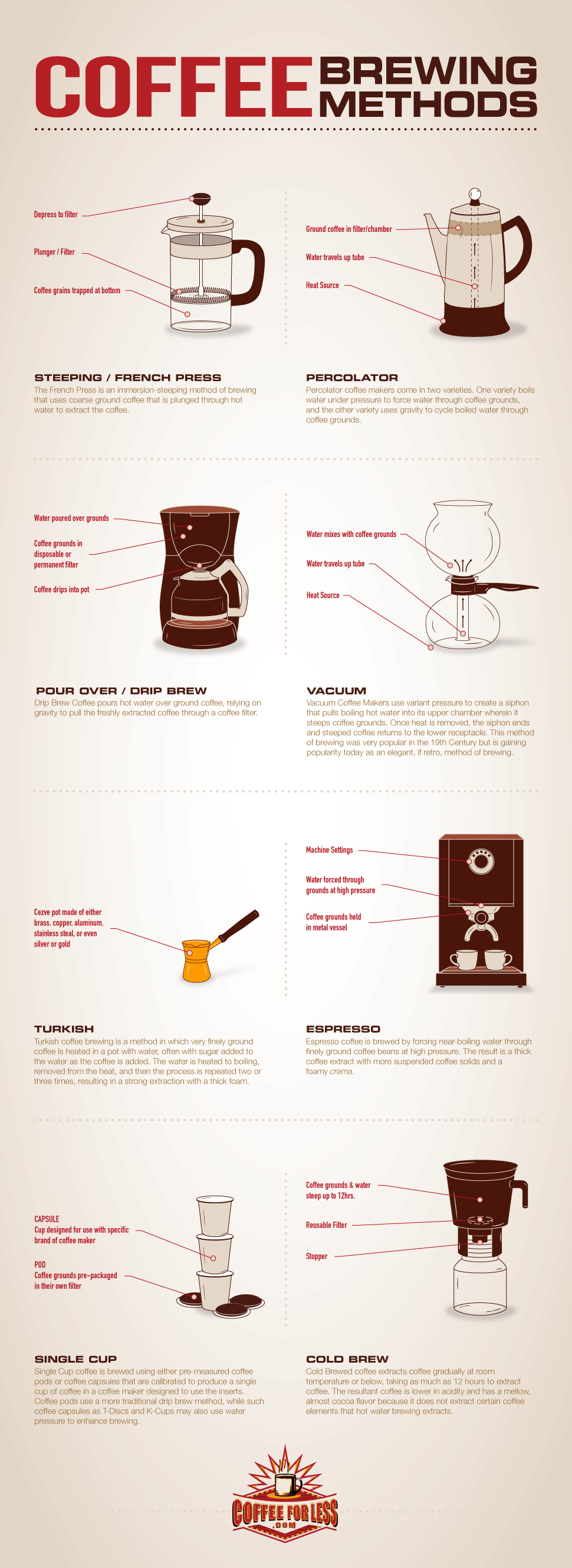 Various methods for brewing coffee revealed in this overview infographic.
