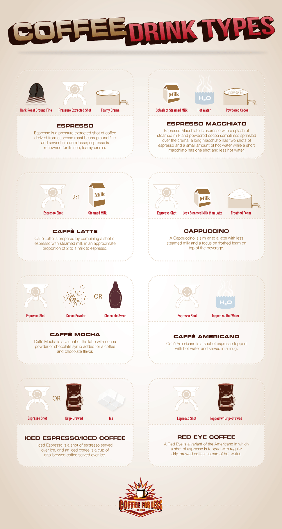 8 coffee drink types discussed here let you know what's in your favorite cup of coffee.