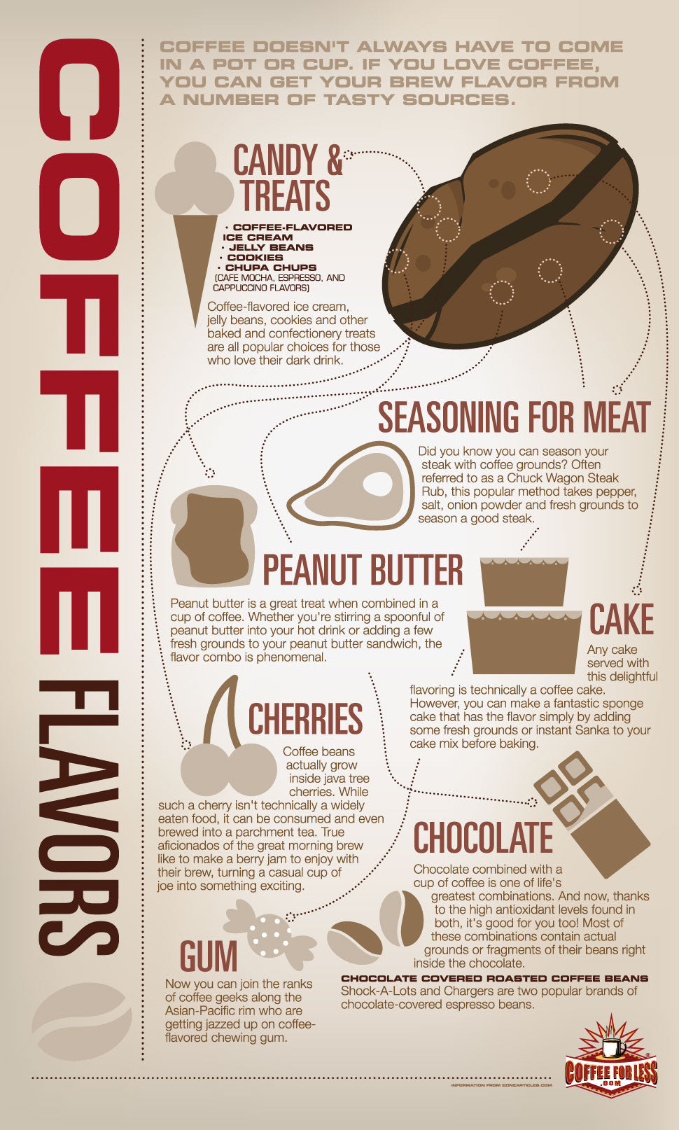 There are many ways to enjoy the unique taste and aroma of Coffee.