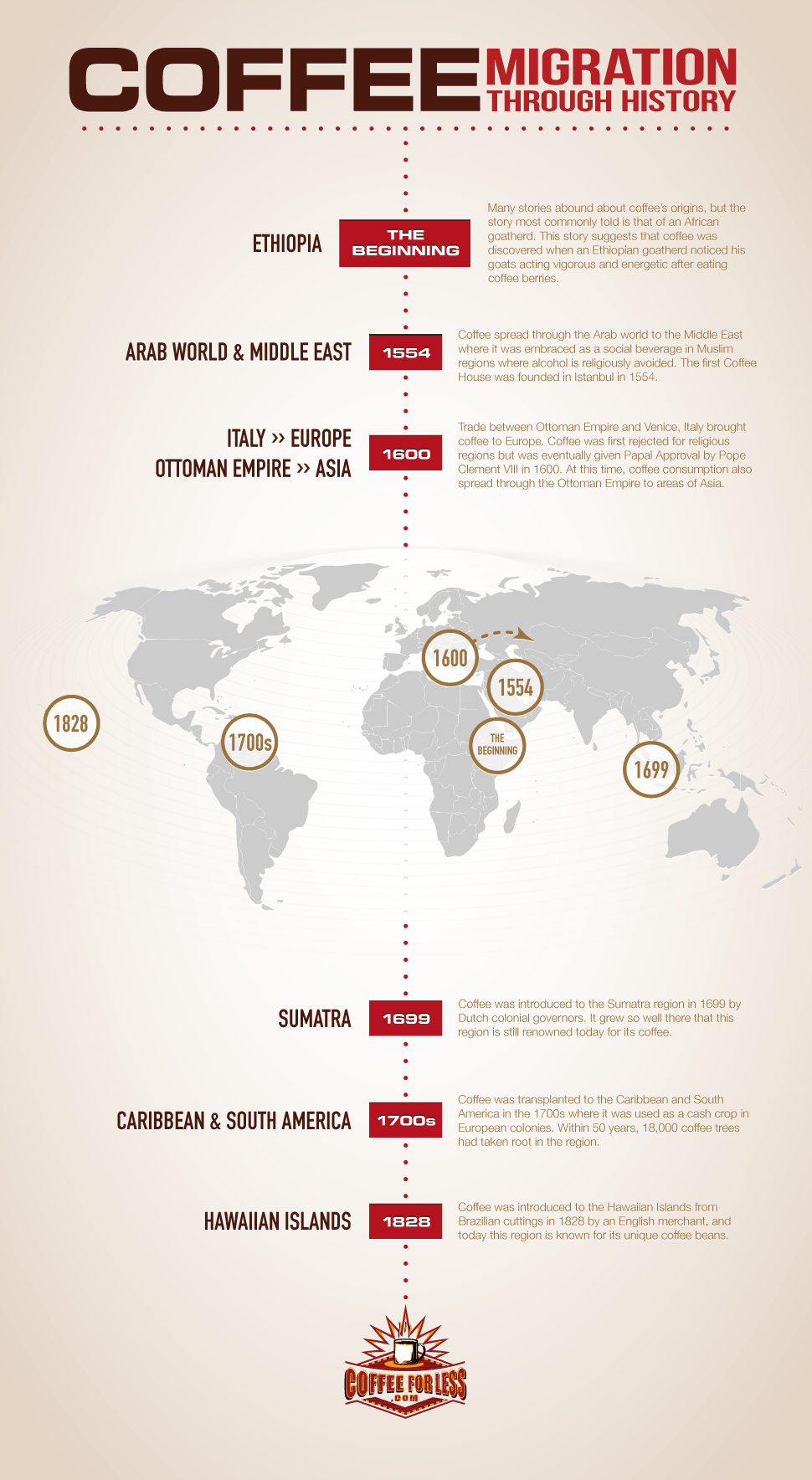 Follow coffee's path through history as it spreads all over the world, becoming the global commodity we know it to be today.