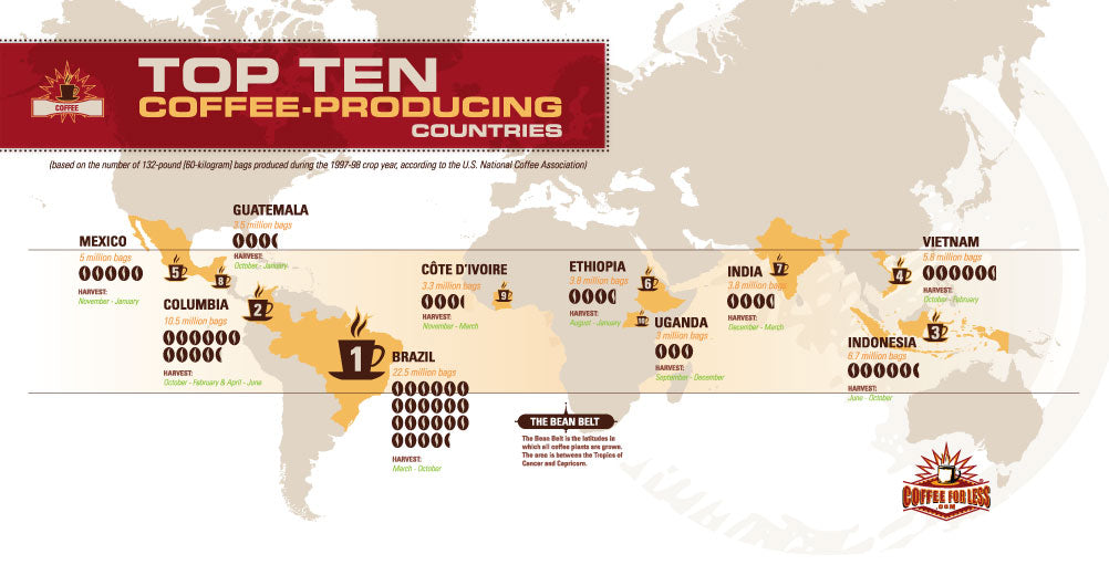 Production of coffee statistics throughout the Bean Belt.