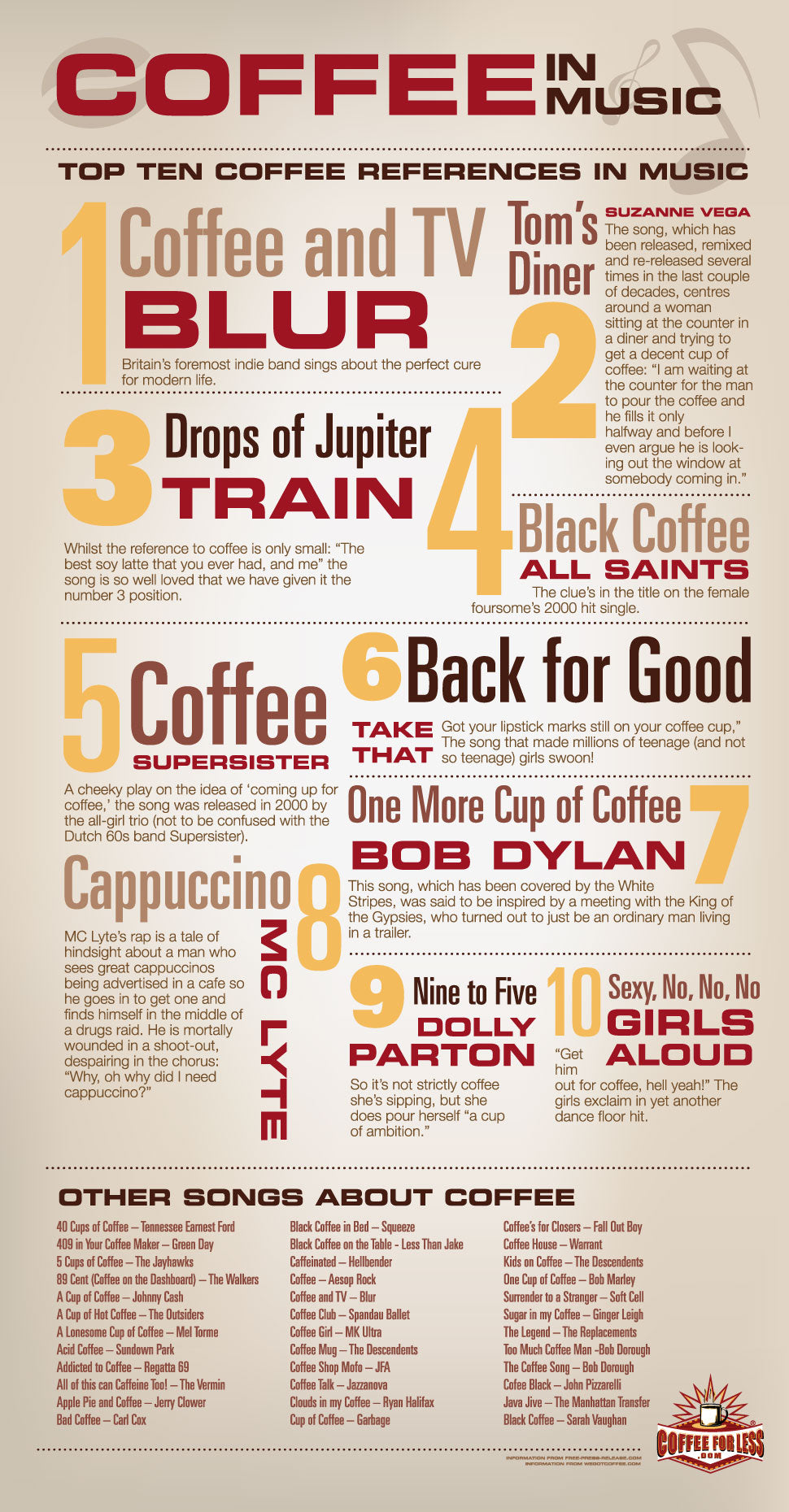 Coffee is everywhere these days, and music is no exception!