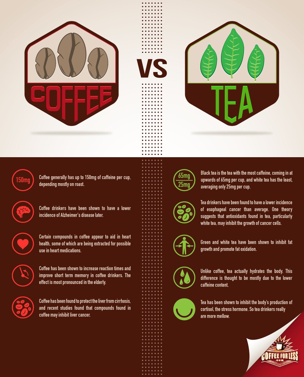 The myriad of health studies performed on coffee and tea yield eye-opening benefits to each.