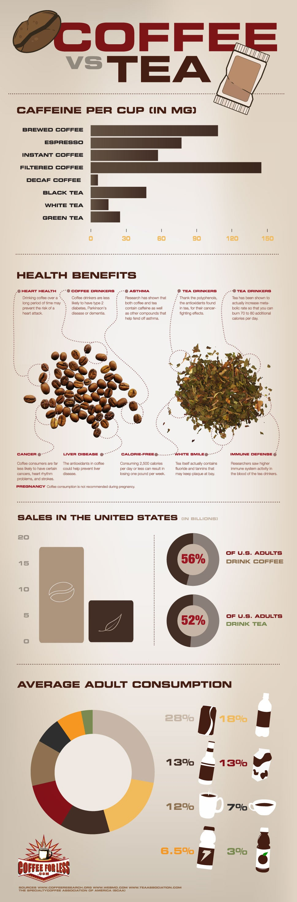 Coffee vs. Tea Statistics