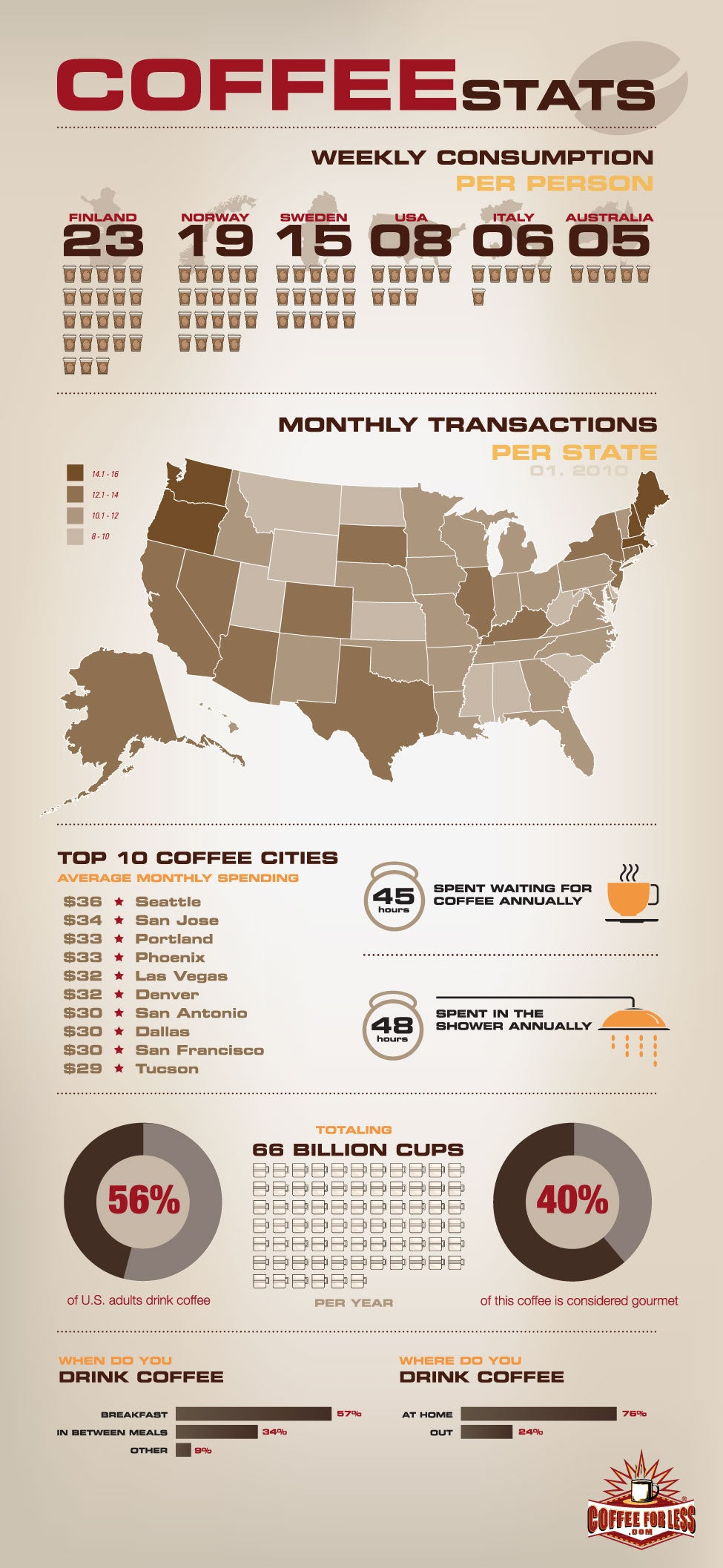 Find out who drinks the most coffee globally and throughout the United States.