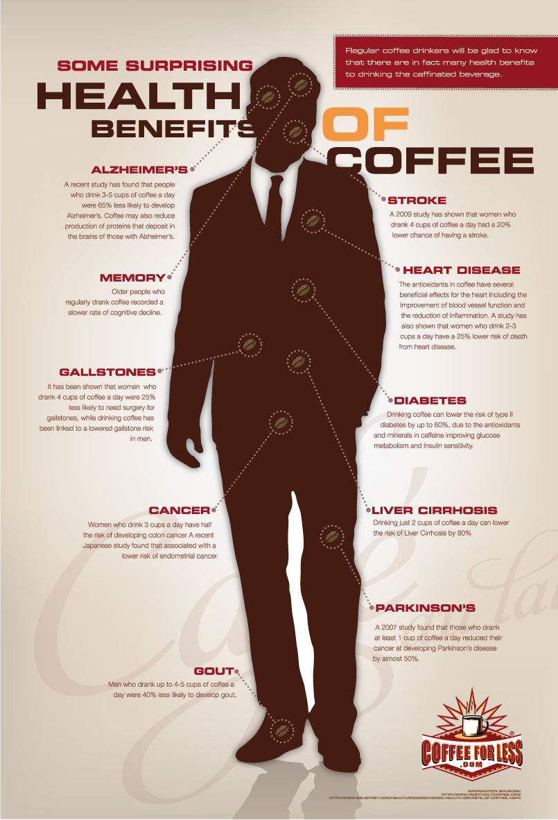 Read about the health benefits of coffee - You may be pleasantly surprised!