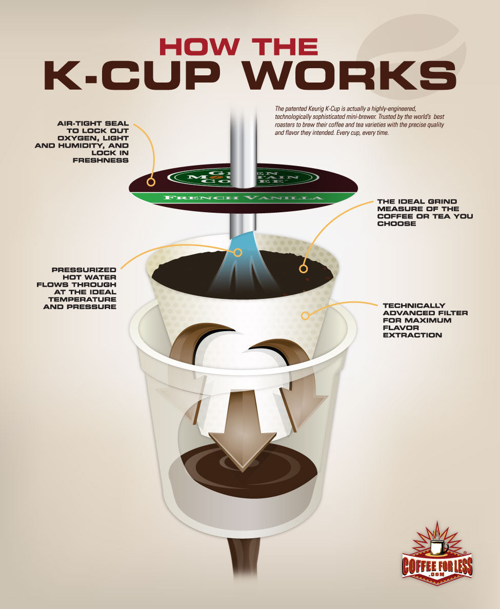 How Keurig K Cups Work Coffee For Less