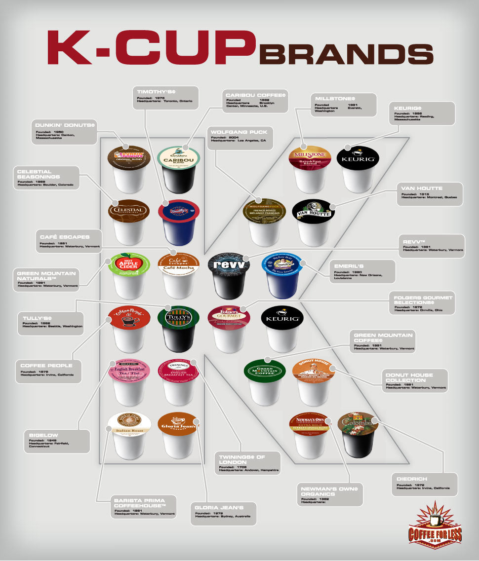 Keurig K-Cups are produced by a wide spectrum of brands.