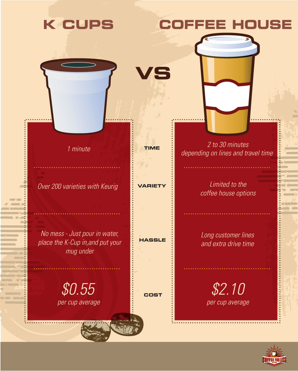 Keurig K-Cups save you time & money
