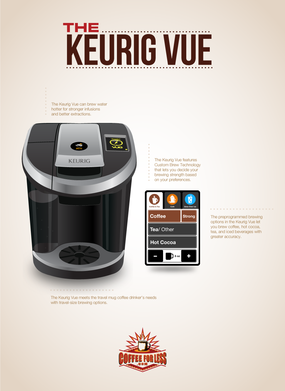 Keurig's new single serve coffee brewer, the Vue.