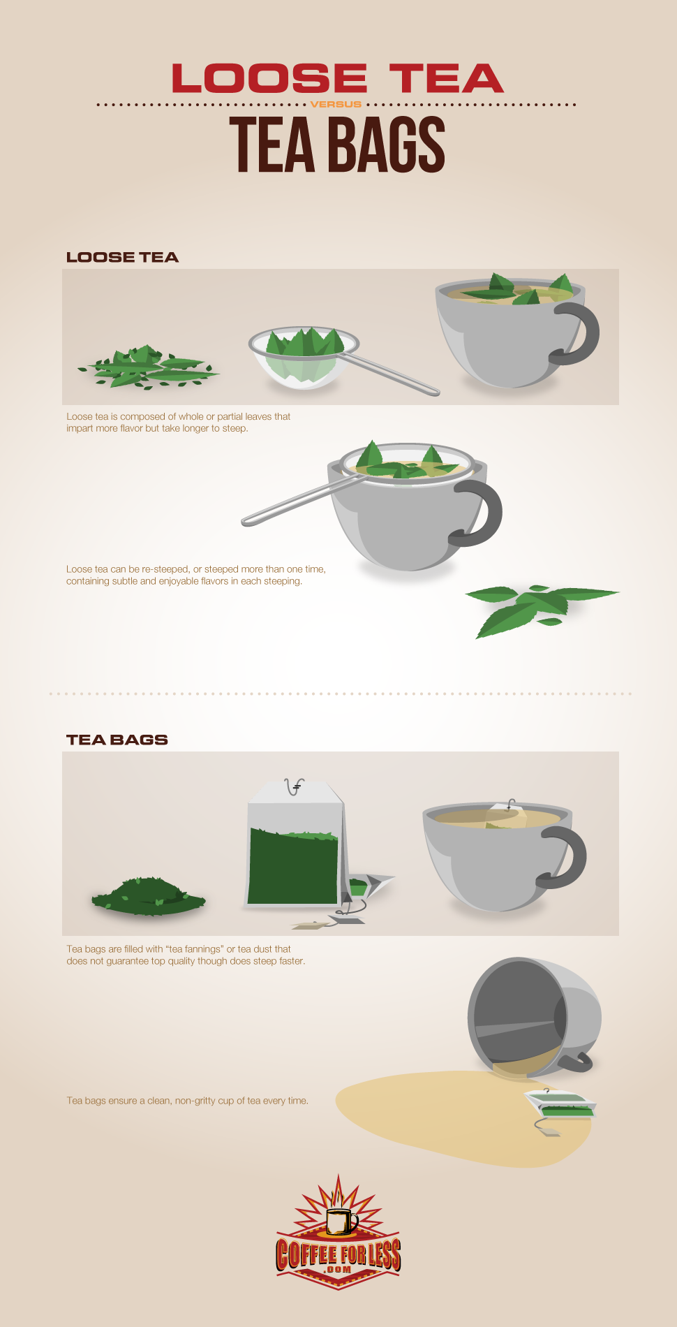 The pros & cons of loose and bagged tea.