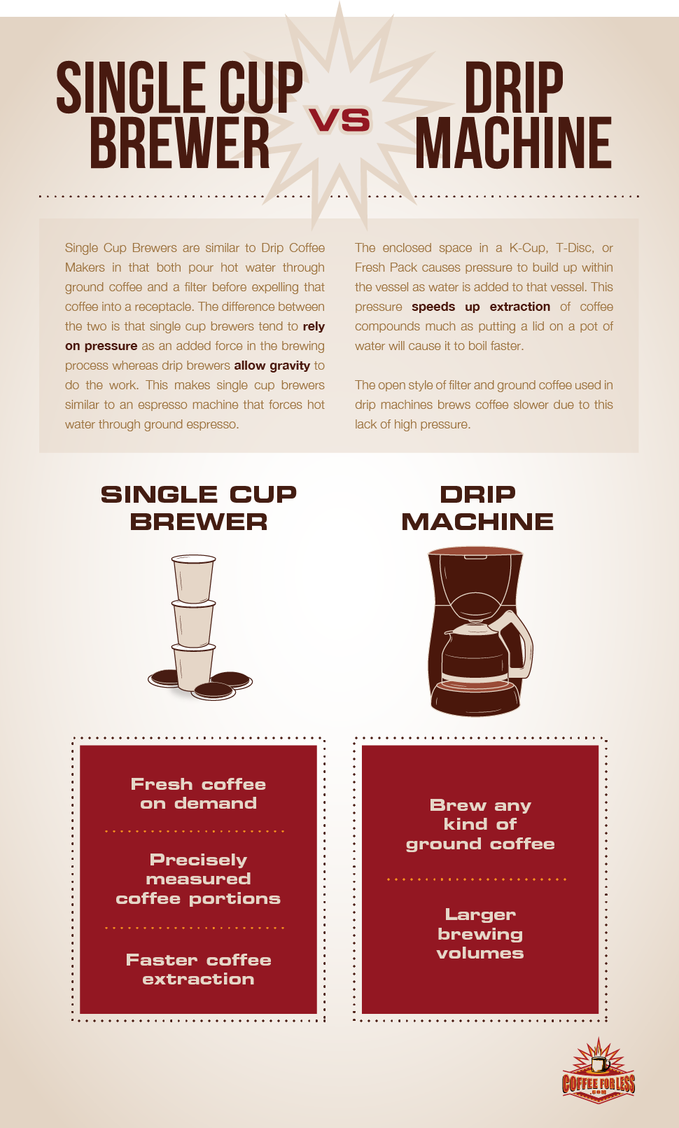 Each of these coffee brewing options has its own pros. Find out which is right for you!