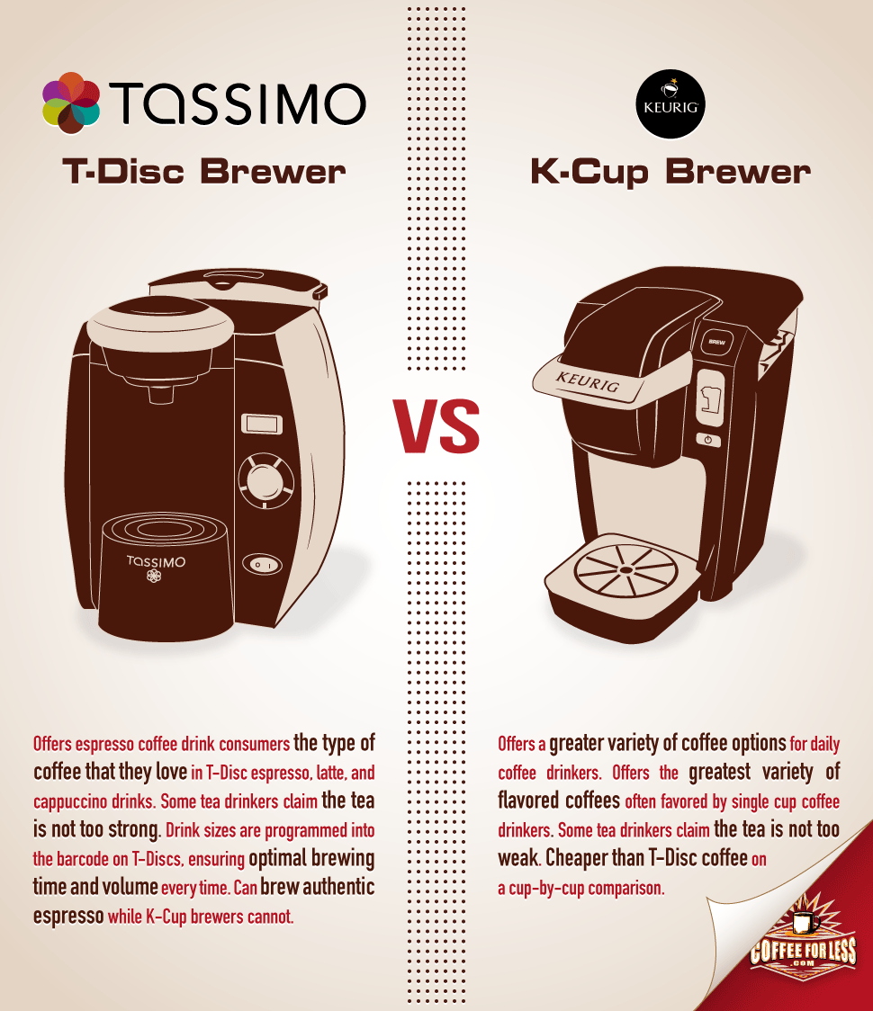 The differences between these T-Disc and K-Cup brewers will help you decide which is right for you.