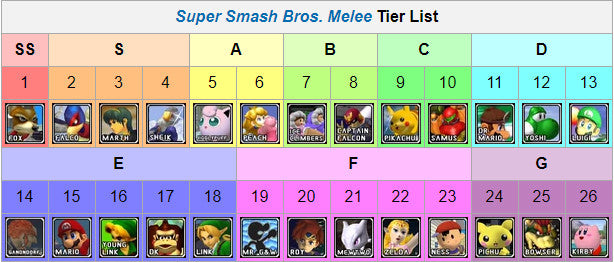 the five gods of melee good game labs
