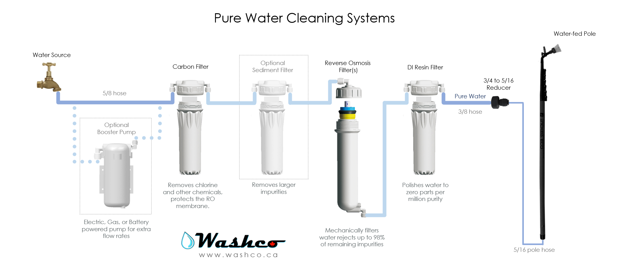 Pure Water System Diagram