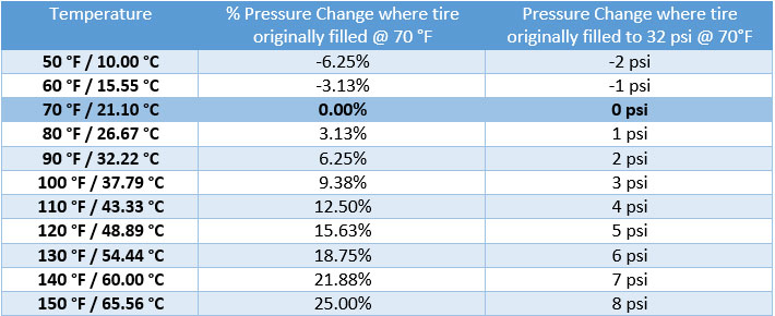 tire pressure light weather