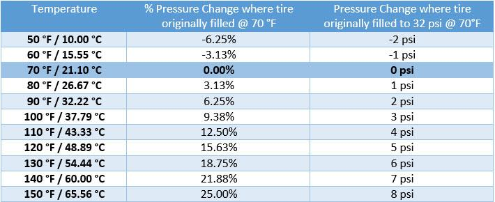 tire pressure weather chart