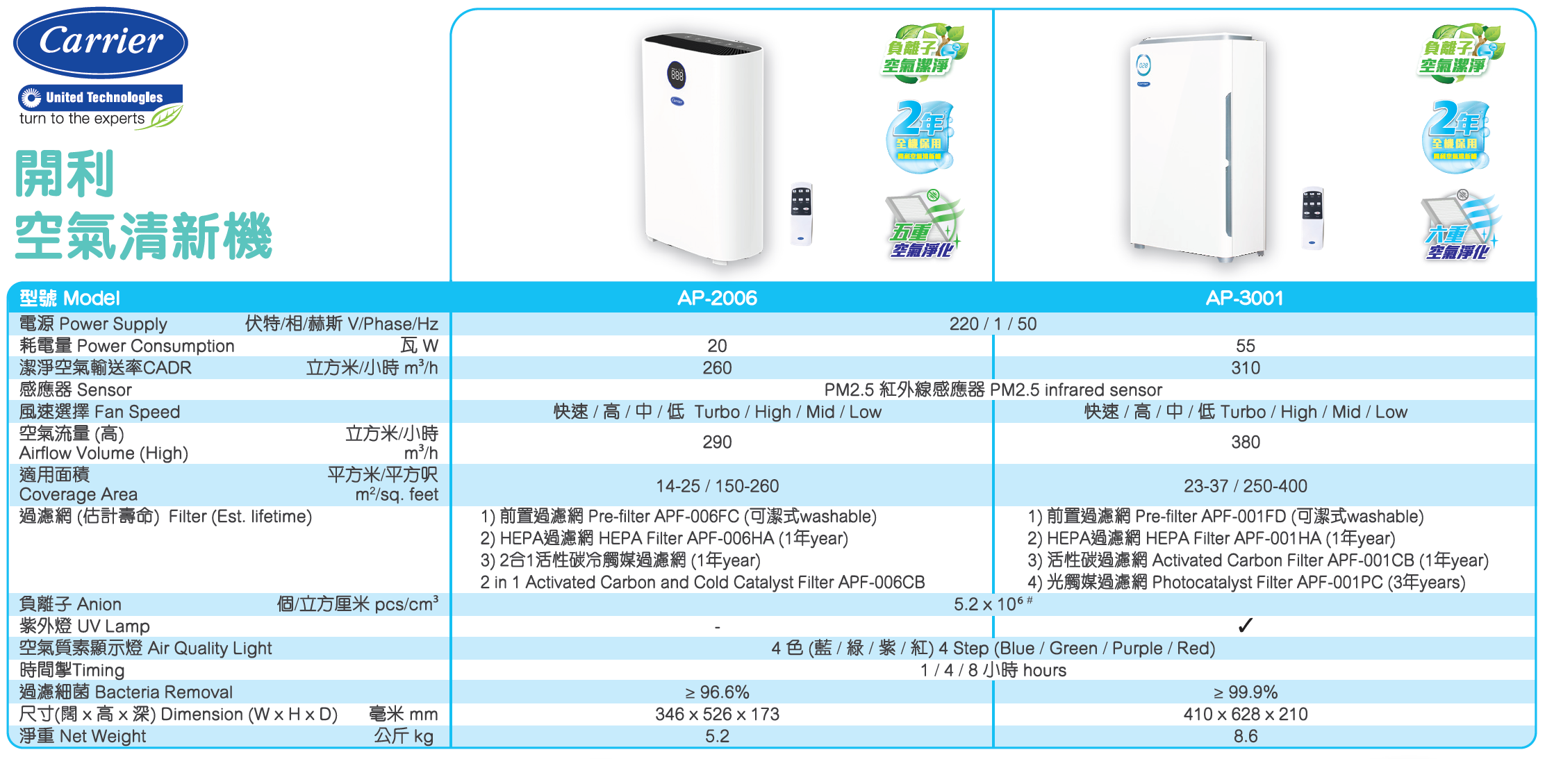 Carrier Air Purify