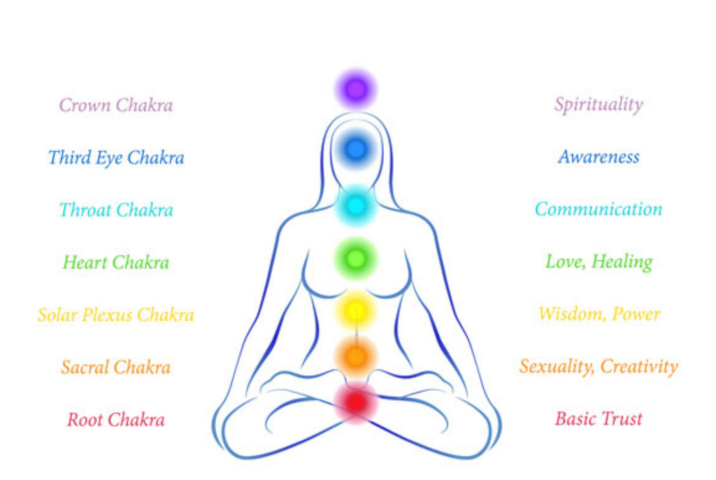 Aligning your Chakras with Yoni Eggs