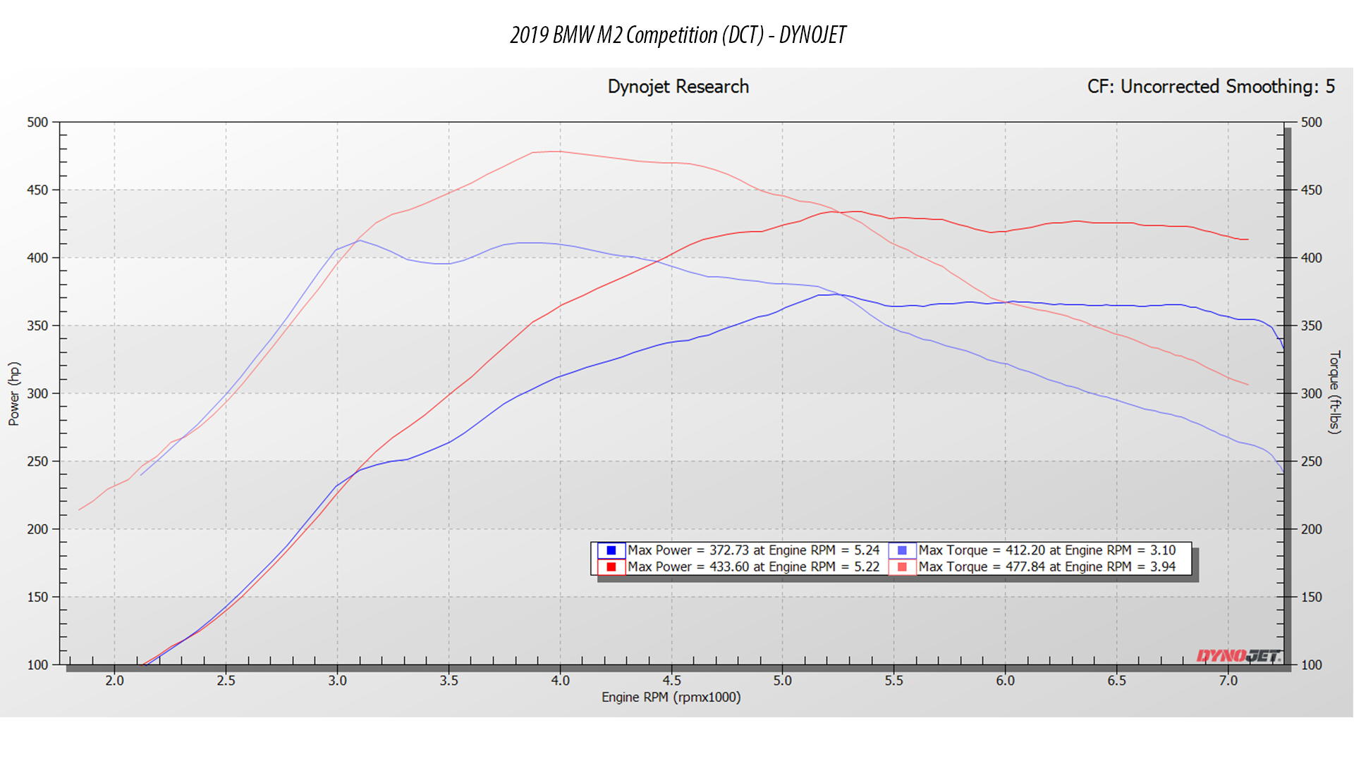 BMW M2 competition dyno stage 1 tuning software