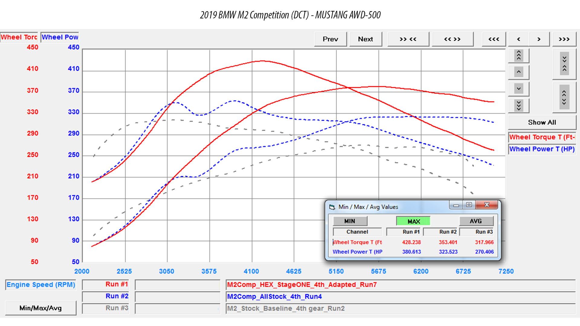 BMW M2 Competition Mustang Dyno Stage 1 Tuning Software by vf engineering