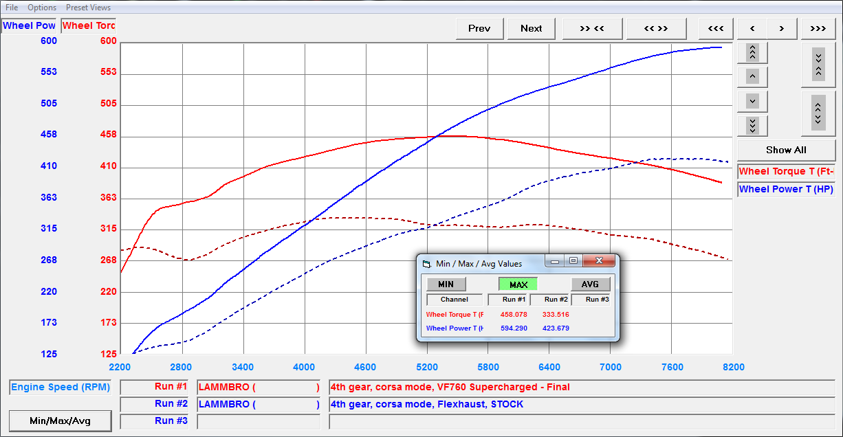 dyno plot for supercharged lamborghini gallardo 2009 2010 2011 2012 2013 2014