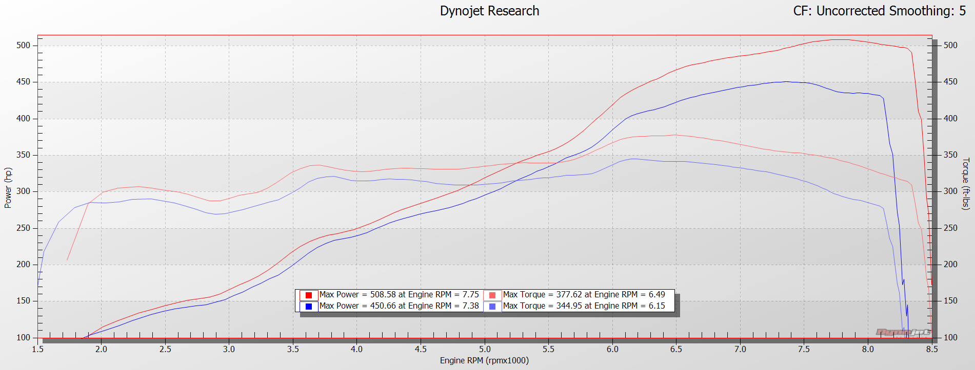 Tuned R8 V10 RWS Dyno Plot from HEX tuning VF Engineering
