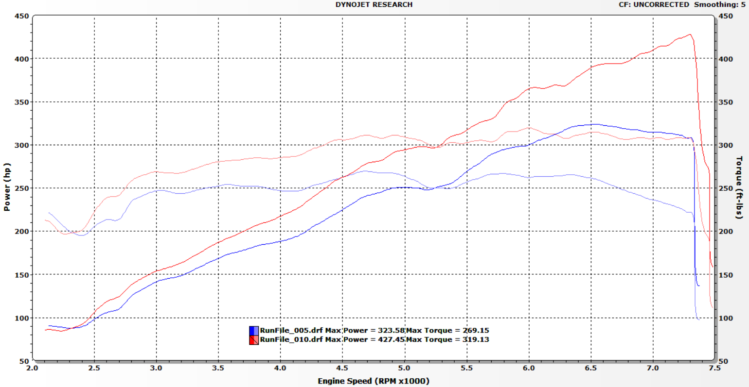 vf engineering porsche 997 997.1 supercharger dyno plot