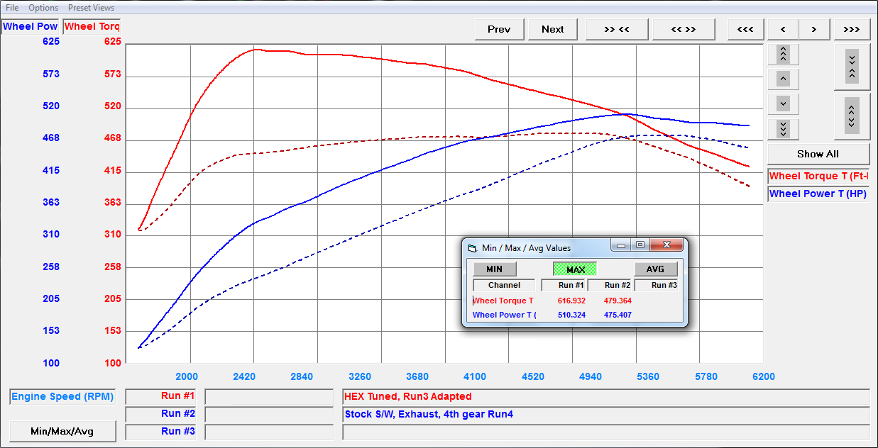 VF engineering Dyno plot for tuned AMG G63 G wagon tuning