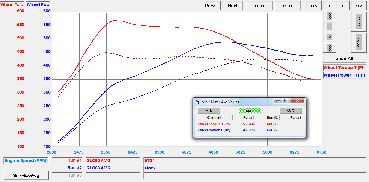 Tuned GLC63 AMG ECU Software Dyno Chart