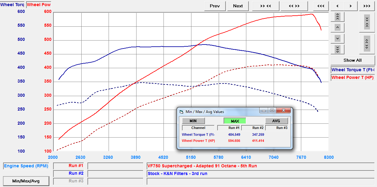 a193cc25 VF Engineering Supercharged Audi R8 V10 Dyno Plot