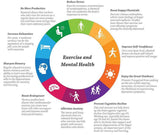 Benefits of Exercise on Mental Health: How to Boost Your Mood