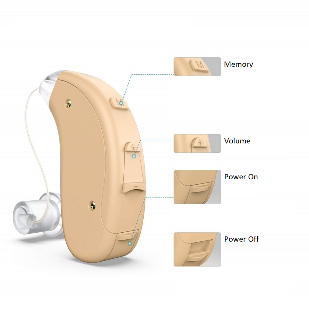 All-Inclusive iHearing Package (Left Ear + Right Ear): On-The-Ear