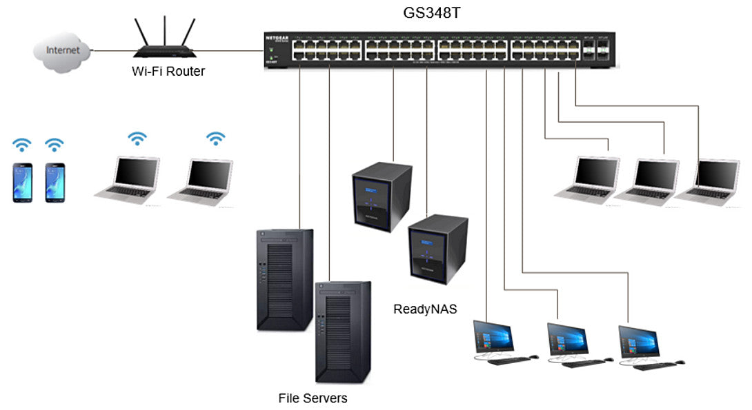 S350 Smart Managed Pro Switches